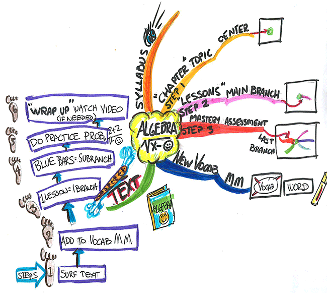 Mind map on Algebra