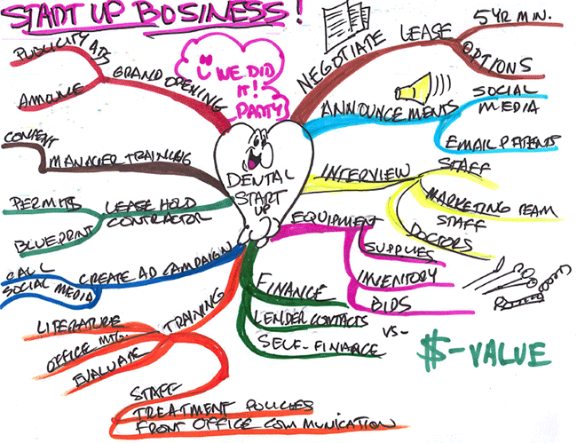 Mind map for a business