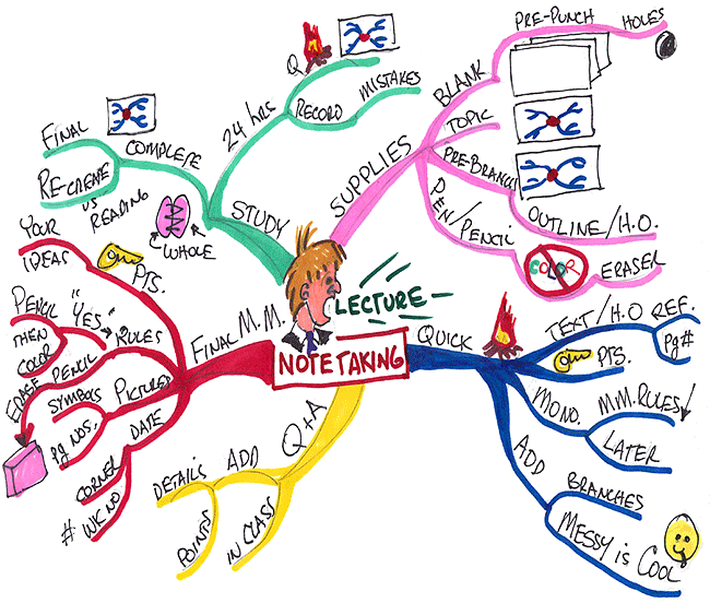Mind map on taking notes