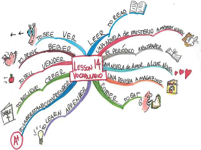 Mind map on learning Spanish